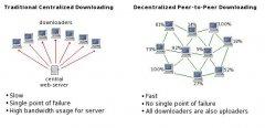 维护区块链网络和节点