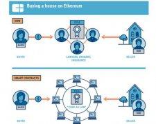 区块链技术能真正对房地产产生影响吗