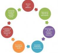 区块链和食品工业