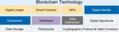 区块链技术介绍
