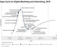 Gartner:区块链可以改变广告行业
