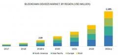 到2024年区块链设备市场将增长到12.85亿美元