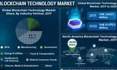 未来几年区块链技术市场即将到来