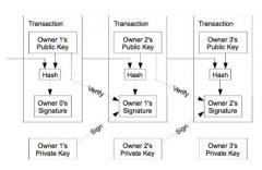 比特币白皮书中文版:点对点的电子现金系统