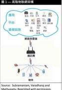 物联网解决方案的安全性与隐私权挑战