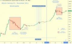 比特币减半如何影响币价?参考过去两次减半你需要