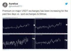 稳定币Tether价格下跌将如何影响比特币价格?