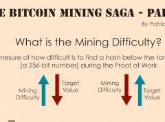 什么是比特币挖矿难度