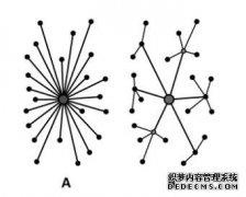 什么是web 3.0?去中心化互联网的开始