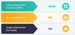 稳定币Dai升级全指南,持有Dai的你应该注意什么?