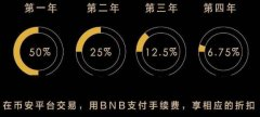 Binance Coin:平台币开山始祖