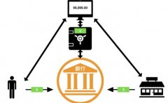 2分钟了解比特币交易系统跟传统金融系统的差异
