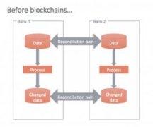区块链基于联盟链的应用场景