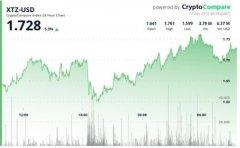 除Tezos(XTZ)以外大多数山寨币价格不断下跌