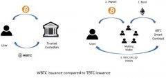 将BTC桥接到以太坊的tBTC的结构是什么?