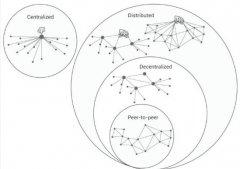 Decentralized 与P2P 的概念