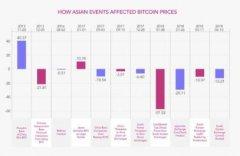 亚洲比欧美市场更能影响比特币价格