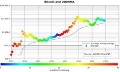 数据显示比特币平均价格从未下跌,比特币用户继续囤币