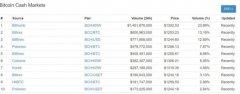 比特币现金(Bitcoin Cash-BCH)值得投资吗?