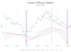 LTC挖矿难度回升,意味着BTC即将突破进入看涨周期?