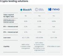 加密借贷解决方案:3个区块链借贷平