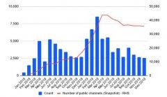 BitMEX研究:比特币闪电网络匿名性低于预期
