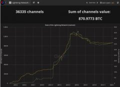 BitMex:闪电网络日益成长? 开发人员指出多数交易为实验性质