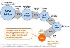 Fundstrat报告:IOTA成为全球行业标准,价格达到143美元