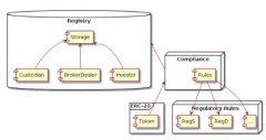 Tzero STO交易合约架构解析