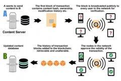 多媒体区块链:分布式且防窜改之媒体交易框架