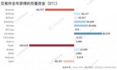 Coinbase吸金超8万BTC 币安流出资金61%流