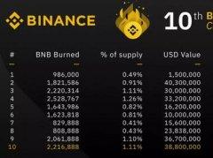 BNB和HT的销毁对比+为什么交易所这么赚钱