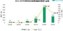 与2018年相比,2019年中国区块链总投资下降了40%