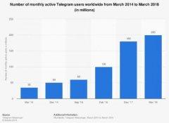 隐私通讯软件揭秘:Telegram没有你想像的那么安全