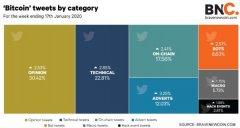 区块链数据公司推出了比特币的``Twitter情绪''数据