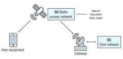 来自卫星轨道的攻击:5G 时代的物联网(IoT) 与卫星安全