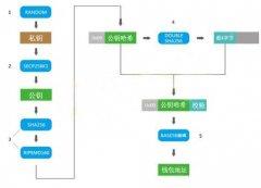私钥、公钥与地址-加密货币在区块链中的安全机制