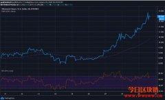 以太坊经典价格分析:ETH / USD对飙升
