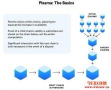 Plasma:以太坊Layer 2扩容方案