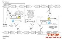侧链与跨链:Layer 2扩容方案