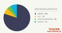 Zcash社区投票保留20%挖矿奖励做开发基金,BCH社区则意