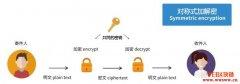 对称加密、非对称加密与数字签名-区块链密码学的基本知识