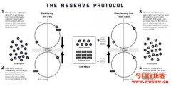 你真的知道你买了什么吗?Huobi IEO–Reserve Protocol
