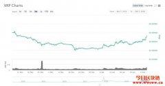 BitMEX推出XRP永续掉期合约现货市场现涨幅