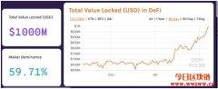 加密货币DeFi市场锁定的价值达到10亿美元里程碑
