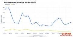 奖励减半在即!Coinbase:比特币再巩固数字黄金地位