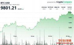 """BTC上周触及10,000美元后,Google搜索""""比特币""""上涨"""