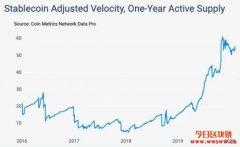 Tether稳拿稳定币霸权,市场有效换手率接近历史新高