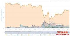 竞争币强势回归?比特币市值占比跌至去年6月以来新低