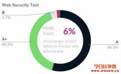 三分之一的加密交易所提供保证金交易,仅提供4%的保险